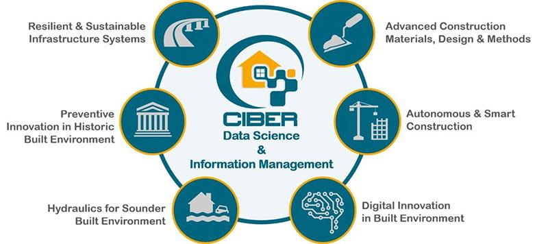 CIBER Group   UWS   University of the West of Scotland
